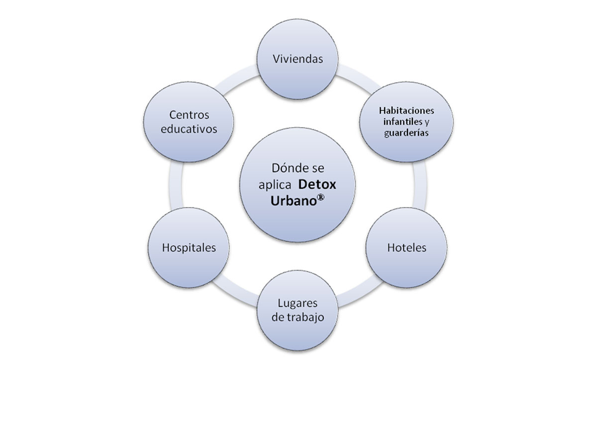 Dónde se aplica el Detox Urbano, viviendas, guarderías, hoteles, hospitales...